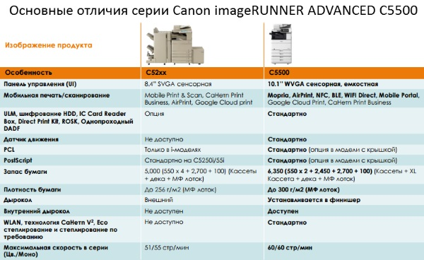 МФУ Canon imageRUNNER ADVANCE C5500 Series