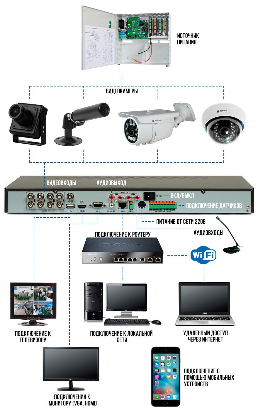 Своими руками камеры для видеонаблюдения